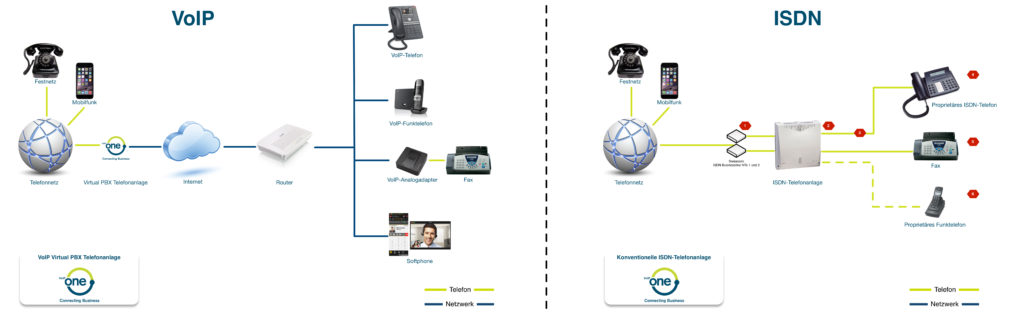 VoIP vs. ISDN